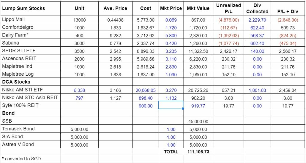 summary of portfolio apr 2021