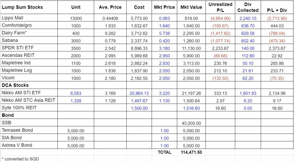 summary of portfolio jun 2021