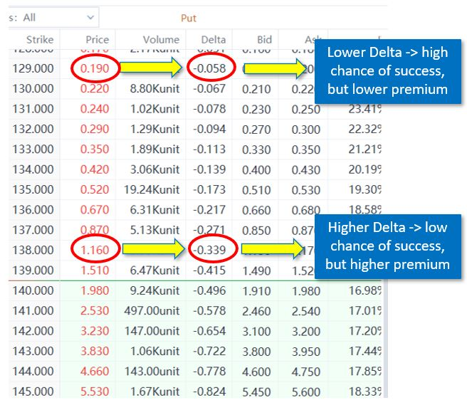 delta and strike price correlation