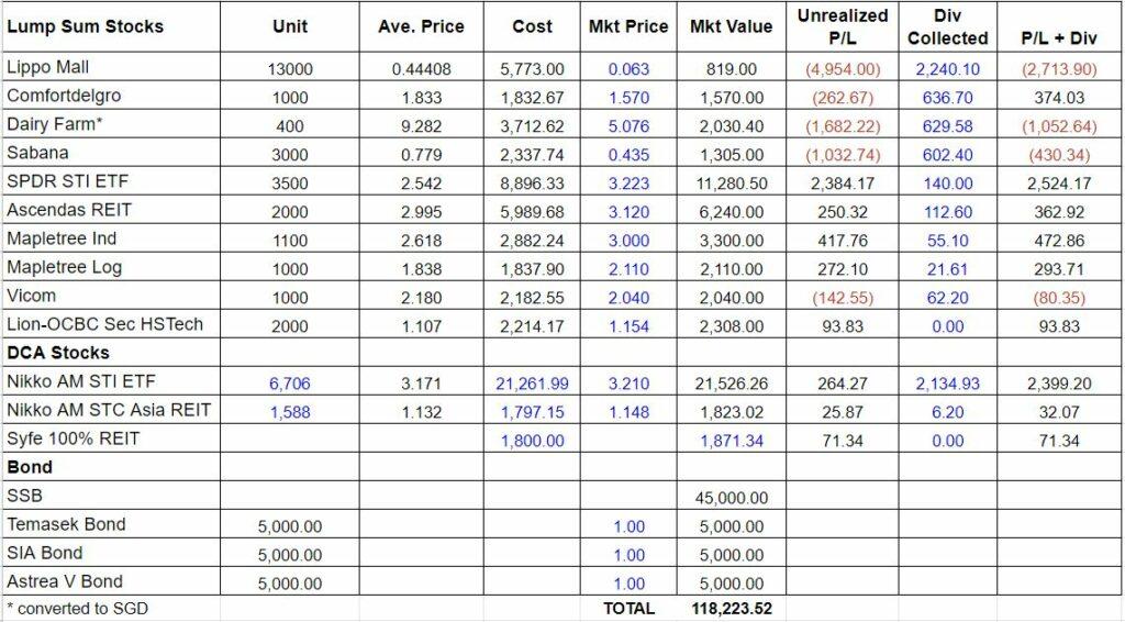 summary of portfolio jun 2021 - SG stocks