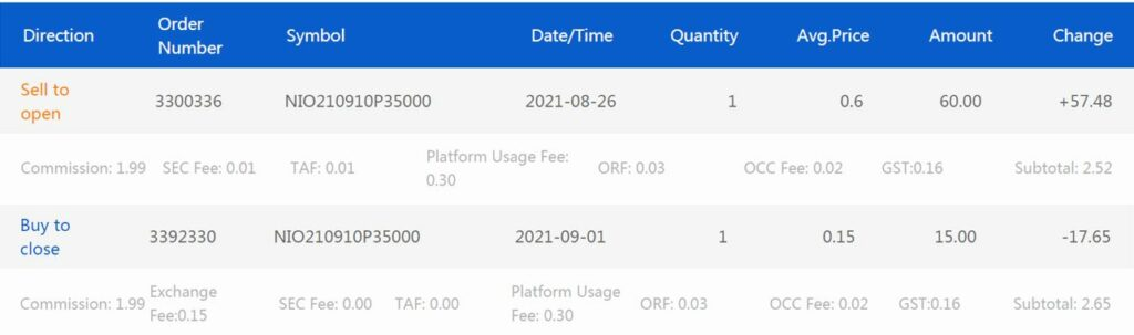 Trading Recap 4 - NIO Sell CSP